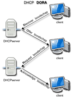 DHCP explained