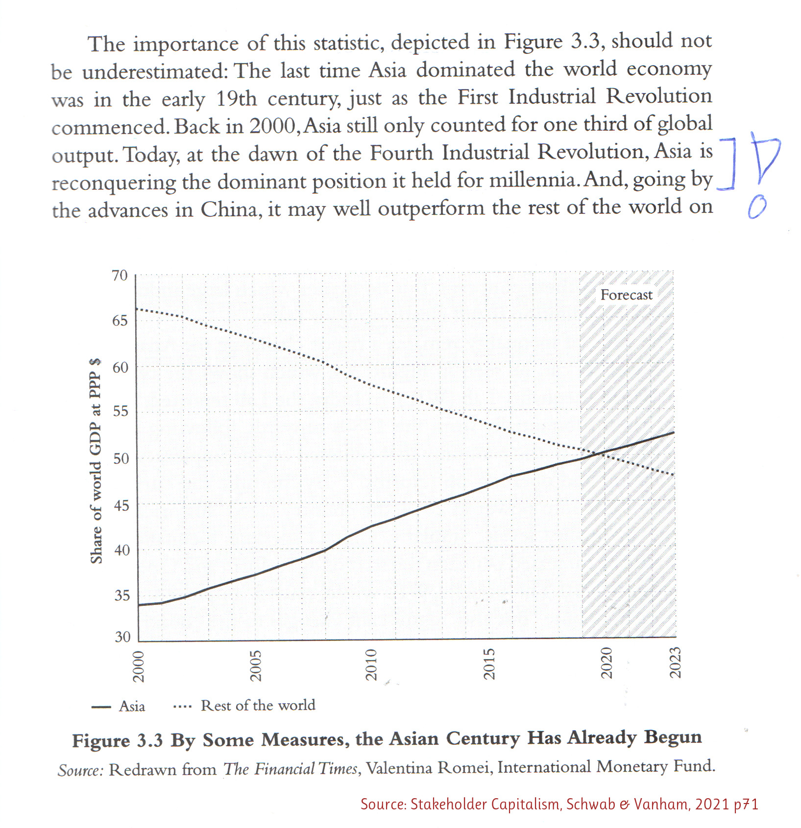 Fig.3.3 from the book, showing crossing lines: Asia up, rest of the world down, crossing point in 2021.