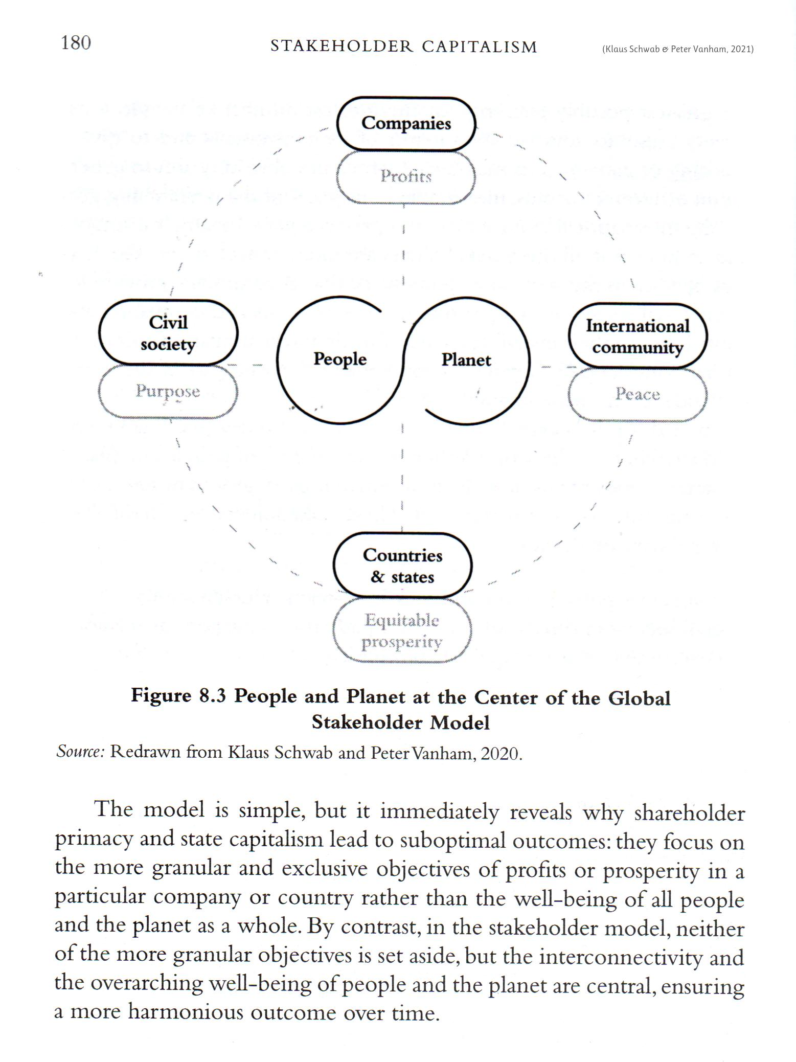 core concept model of stakeholder capitalism